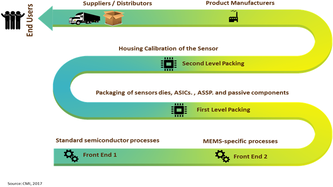 Force Sensor  | Coherent Market Insights
