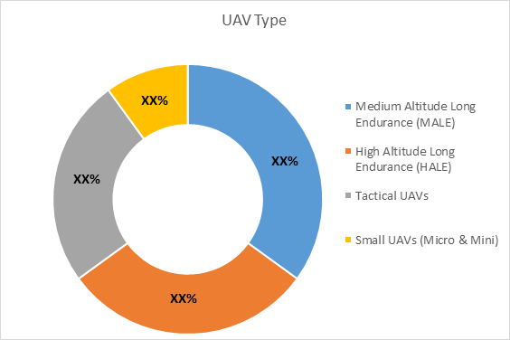 UAV Battery  | Coherent Market Insights