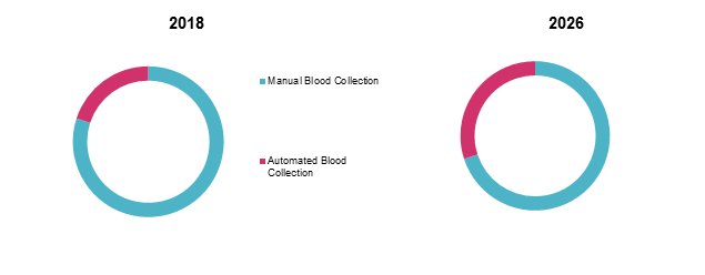Blood Banking Devices  | Coherent Market Insights