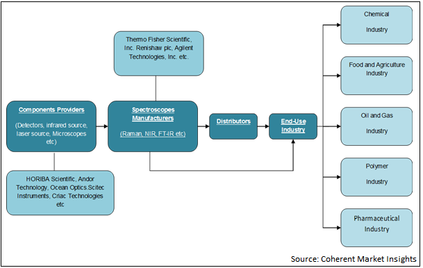 Process Spectroscopy  | Coherent Market Insights
