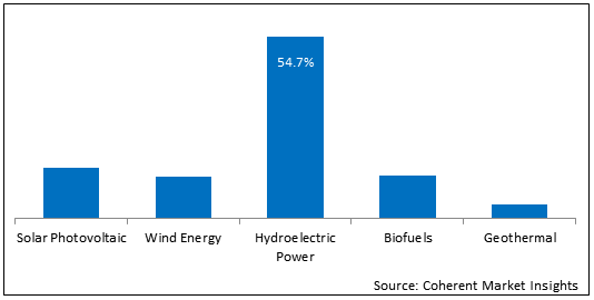 Green Energy  | Coherent Market Insights