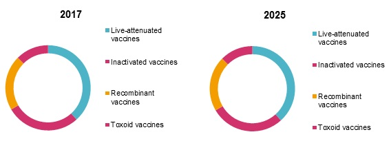 disease control and prevention vaccines market