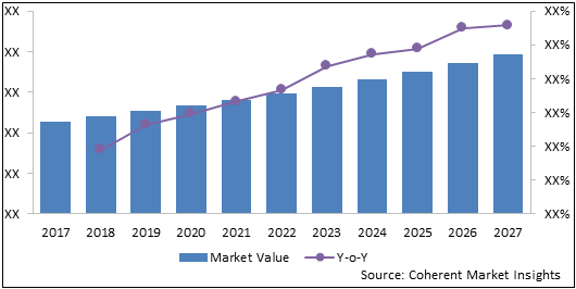 Dental Rapid Prototyping Systems  | Coherent Market Insights