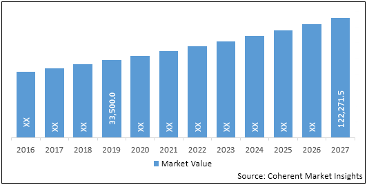 Medical Device Connectivity  | Coherent Market Insights