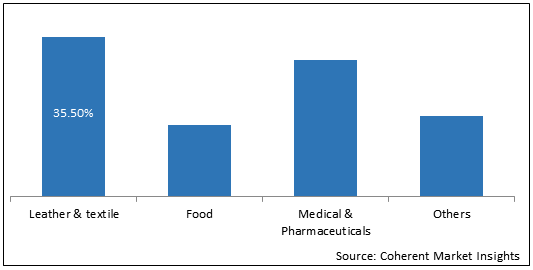 Sodium Acetate    Coherent Market Insights