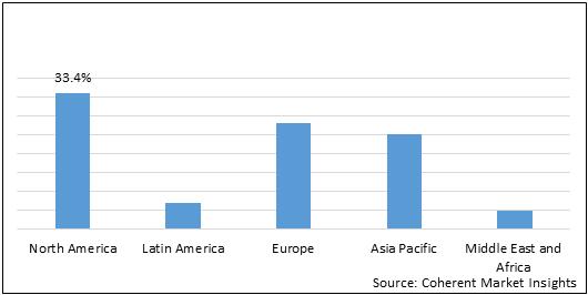 Sanitation Vehicles  | Coherent Market Insights
