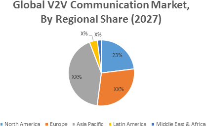 Vehicle-To-Vehicle (V2V) Communication  | Coherent Market Insights