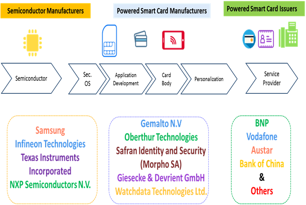 Powered Smart Card    Coherent Market Insights