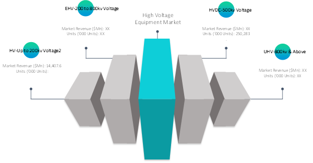 High Voltage Equipment  | Coherent Market Insights