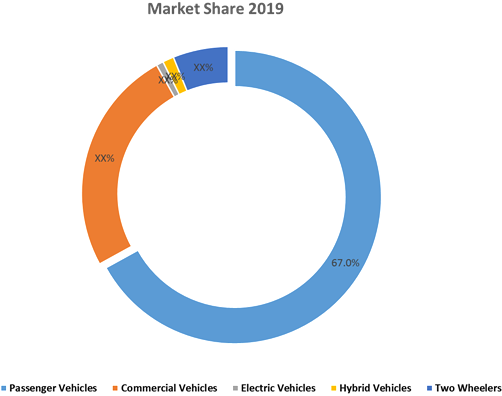 Automotive Wiring Harness  | Coherent Market Insights