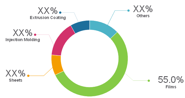 Metallocene Polyethylene    Coherent Market Insights