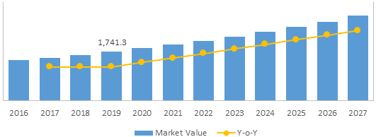 Medical Implants Sterile Packaging    Coherent Market Insights