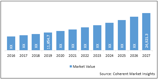 Liver Diseases Therapeutics  | Coherent Market Insights