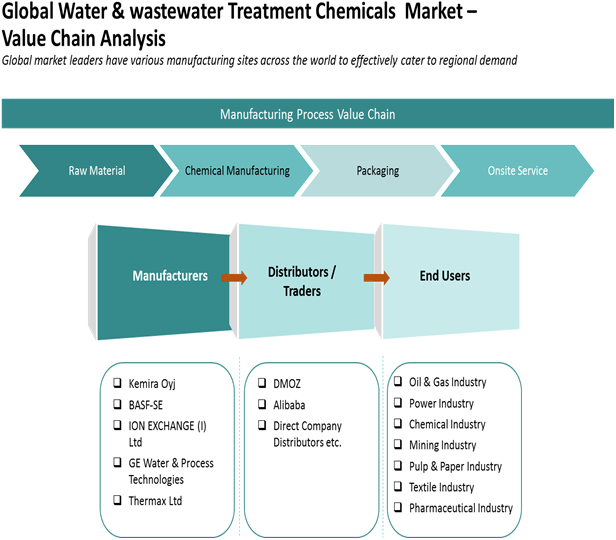 Water & Wastewater Treatment Chemicals  | Coherent Market Insights