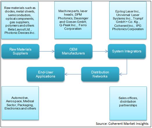 Laser Processing  | Coherent Market Insights