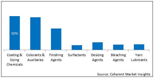 Textile Chemicals for Technical Textiles  | Coherent Market Insights