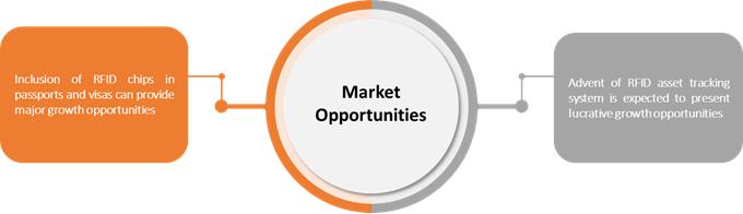 U.S. RFID Tags  | Coherent Market Insights
