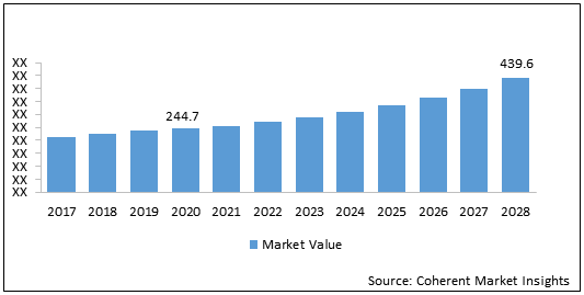 Automated Fiber Placements and Automated Tape Laying (AFP- ATL) Machines  | Coherent Market Insights