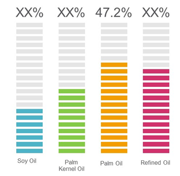 Soy Oil & Palm Oil  | Coherent Market Insights