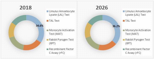 Pyrogen Testing  | Coherent Market Insights