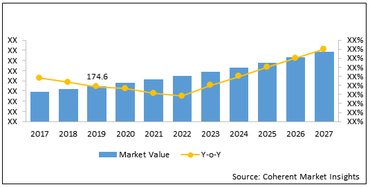 Agriculture and Farm Machinery  | Coherent Market Insights