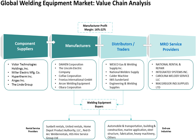 Welding Equipment  | Coherent Market Insights