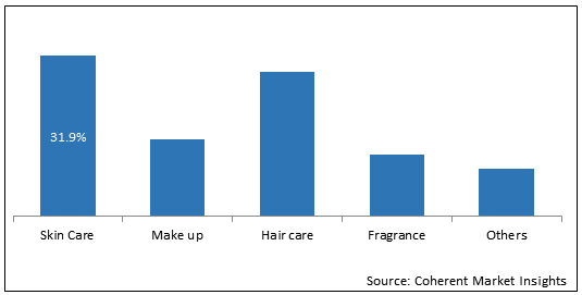 Cosmetic Ingredients  | Coherent Market Insights