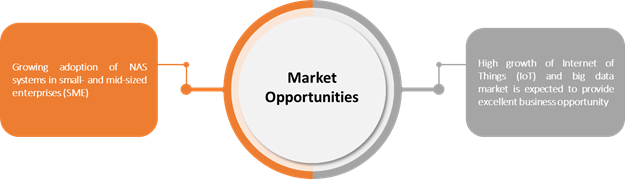 Consumer Network Attached Storage (NAS)  | Coherent Market Insights