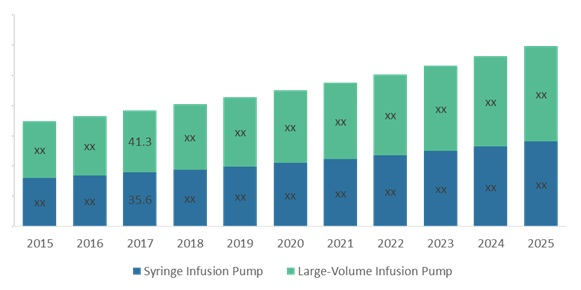 veterinary infusion pump market