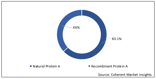 Protein A Resin  | Coherent Market Insights