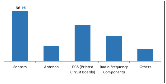Conductive Inks for Additive Manufacturing    Coherent Market Insights