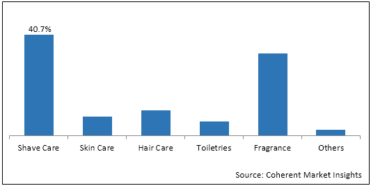 Men's Grooming Products  | Coherent Market Insights