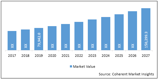 U.S. Implantable Medical Devices  | Coherent Market Insights