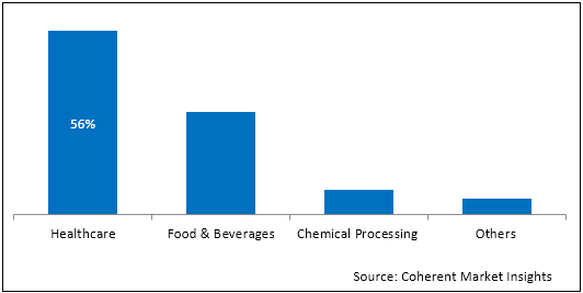 Disinfectants  | Coherent Market Insights