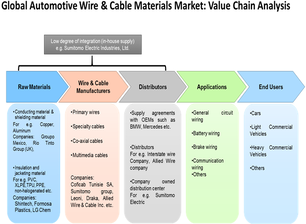 Automotive Wire and Cable Materials  | Coherent Market Insights