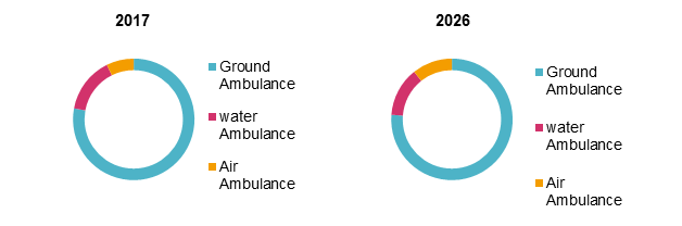 Ambulance Equipment  | Coherent Market Insights