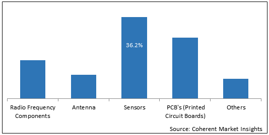 Polymers for Additive Manufacturing  | Coherent Market Insights