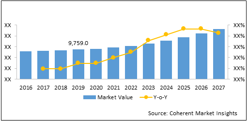 Medical Gases and Equipment  | Coherent Market Insights
