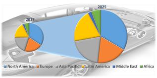 Automotive Premium Audio System  | Coherent Market Insights