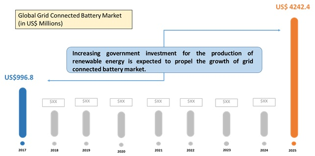 Grid Connected Battery Energy Storage  | Coherent Market Insights