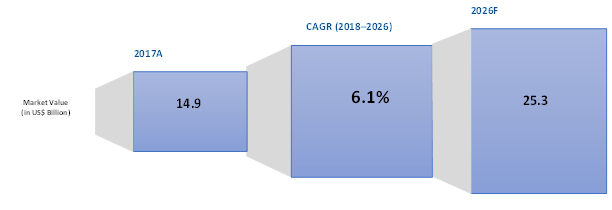 Refrigerated Transport  | Coherent Market Insights