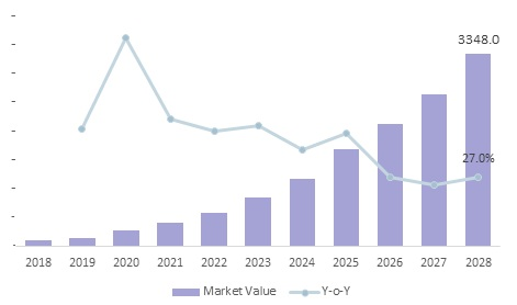 CAR-T Cell Therapy Market | Coherent Market Insights