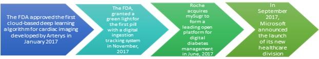 Digital Health    Coherent Market Insights