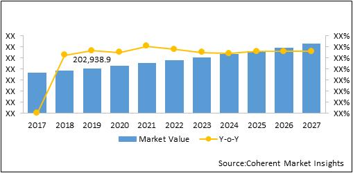 Interior Car Accessories  | Coherent Market Insights