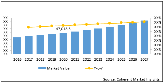 Ambulatory Infusion Center  | Coherent Market Insights