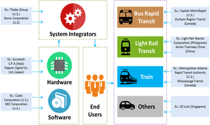 Automated Fare Collection System  | Coherent Market Insights