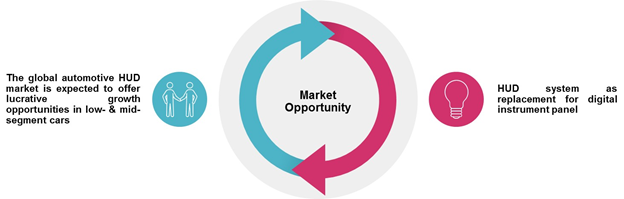 Automotive HUD  | Coherent Market Insights