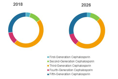 Cephalosporin Drugs  | Coherent Market Insights