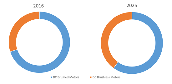 automotive motors market