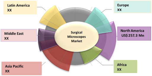 Surgical Microscopes  | Coherent Market Insights